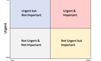Important vs Urgent